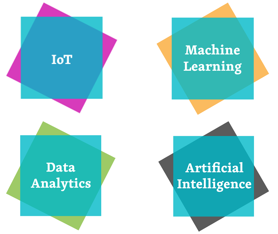 Themen IOT Machinne Learing DAta Analytics Artificial Innteelligence